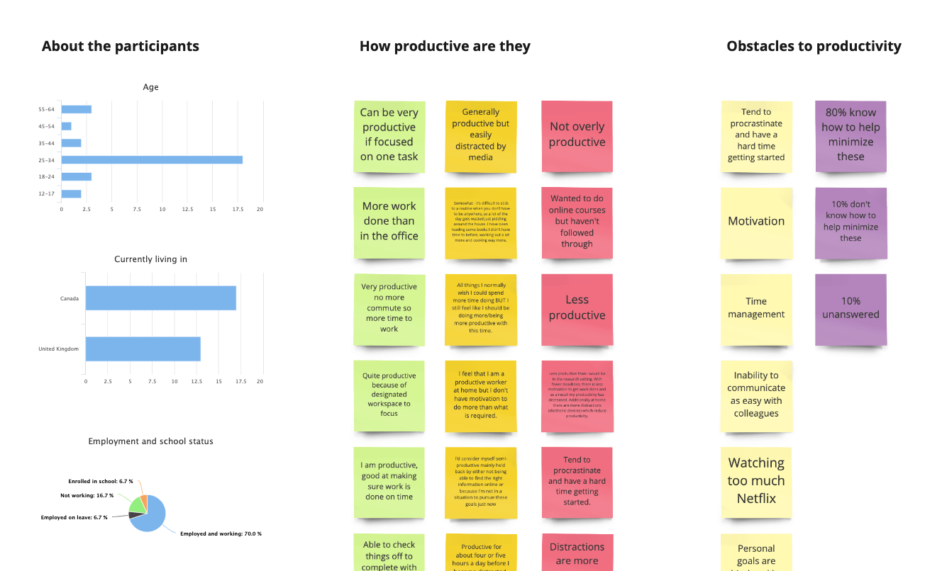 Productivity initial affinity map
